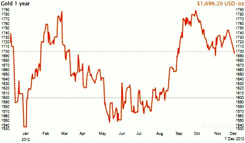 Cours de l 39 or semaine 48 variations et cotation du prix - Comptoir des tuileries cours de l or ...