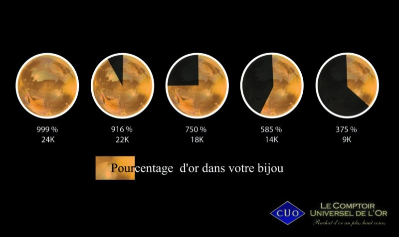 Achat or sur amiens carat ristiques de l 39 or 14 carats - Comptoir universel de l or ...